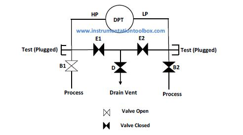How to Zero a Pressure Transmitter \u2013 Three and Five Valve Manifolds