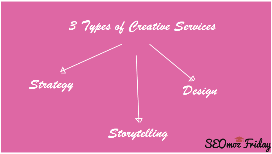 3 Services a Creative Agency Can Provide