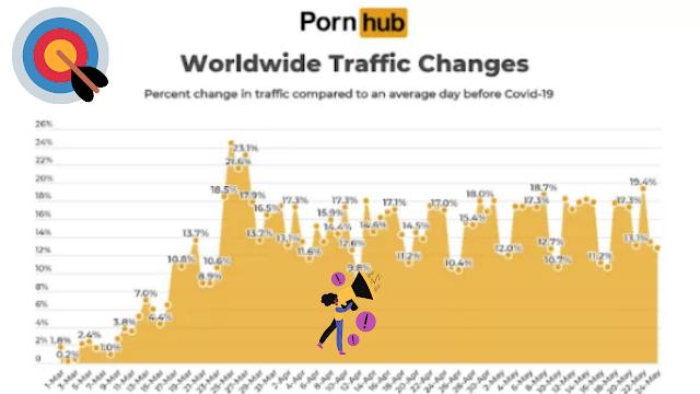 هل تعلم أن عدد زيارات المواقع الأباحية تخطى موقع Netflix