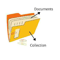 Collection and Document in Firebase Databse