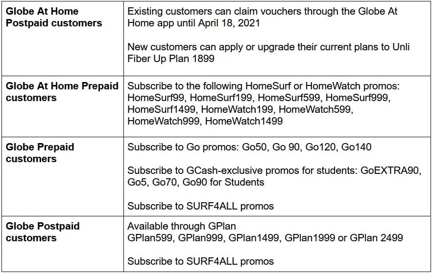 Complete list of Globe plans and promos with FREE three months of GInsure
