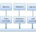 Operating System I/O Hardware