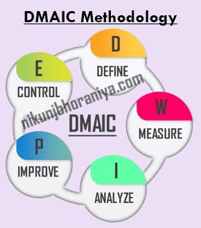 DMAIC Methodology in Lean Six Sigma