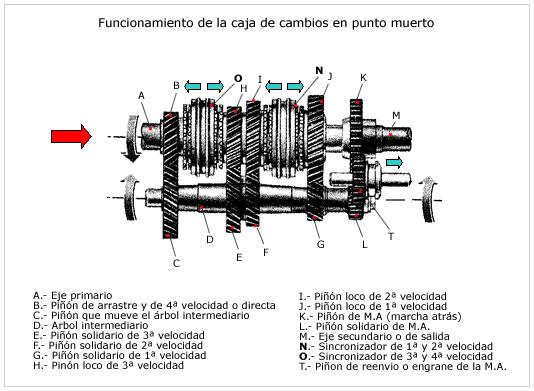 Transmisión de potencia en los automóviles blogspot: Power