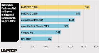 pin Dell XPS 13 CPU Kaby Lake