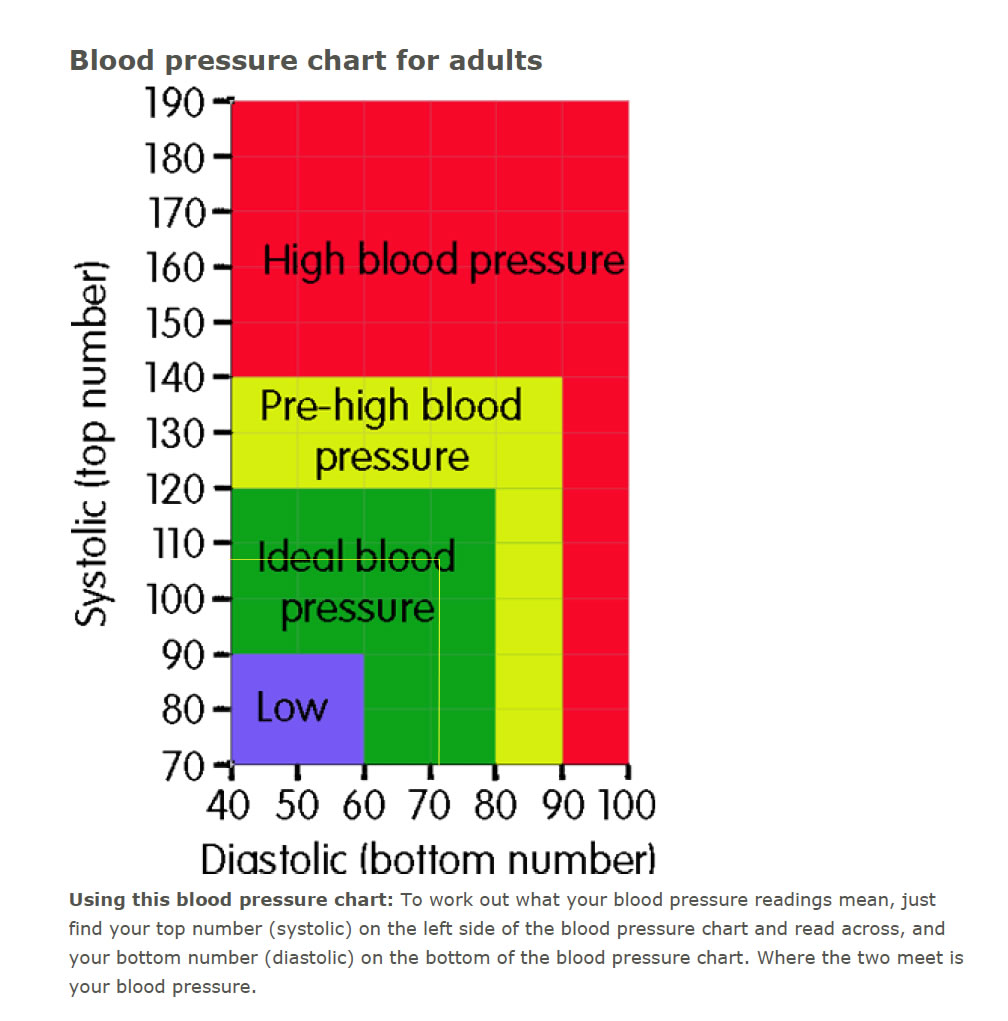 Morley evans blood pressure blood pressure what do they teach in medical school it actually doesnt matter once a doctor graduates he becomes a made man nvjuhfo Image collections