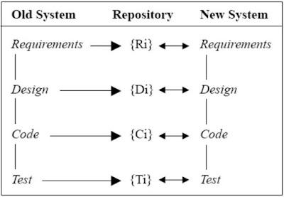 Full-Reuse Model