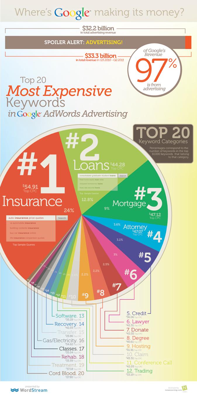 كيف تجني Google أموالها أغلى 20 كلمة رئيسية في إعلانات Google