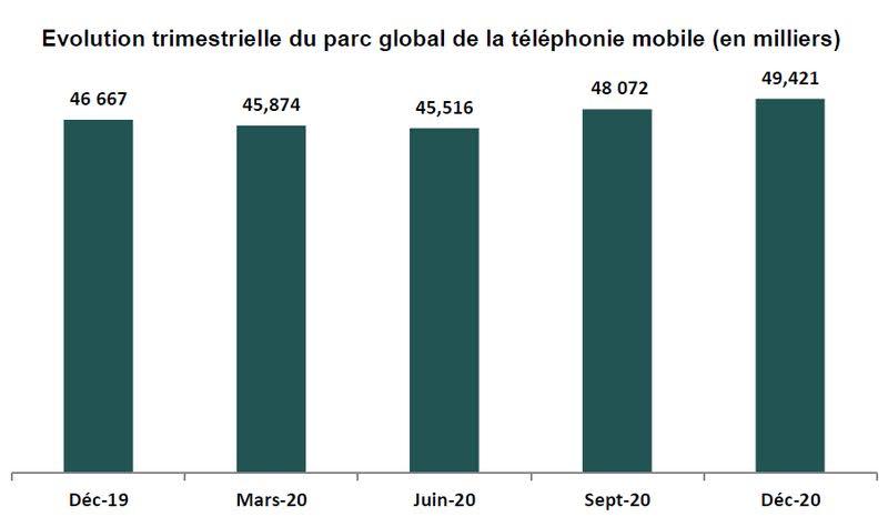 evolution trimestrielle parc telephonie mobile maroc