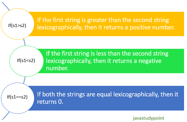 compare two strings lexicographically in java