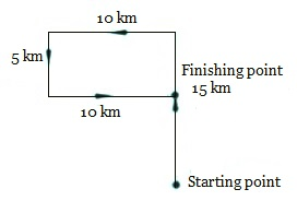 Distance and Direction Example 01