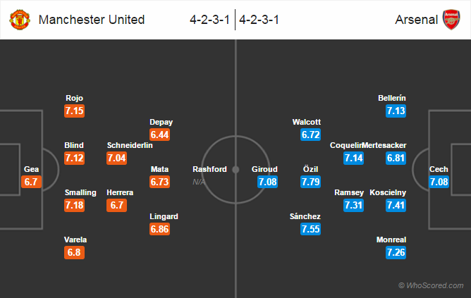Possible Lineups, Team News, Stats – Manchester United vs Arsenal