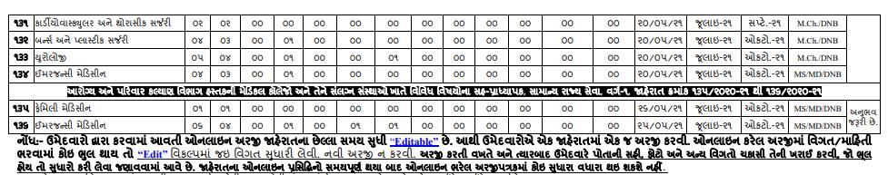 GPSC Gujarat Engineering Services Class - 1 & 2, Professor, Assistant Professor, Various Posts in GMC & Other Posts 2021