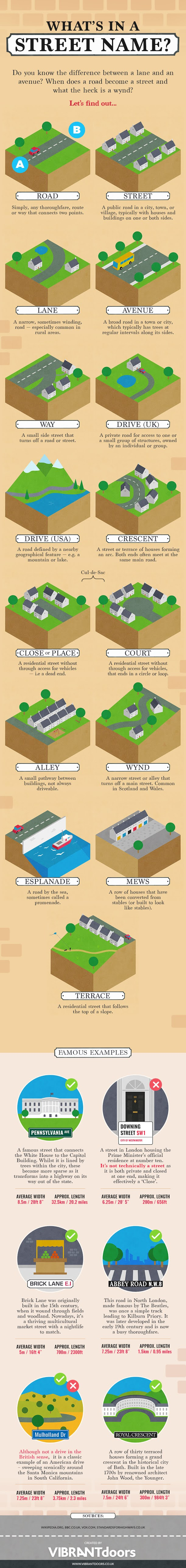 What's in a Street Name? #infographic