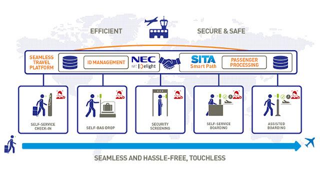 NEC e SITA anunciam acordo global de parceria para o mercado da aviação com vista ao fornecimento aos aeroportos do futuro da identidade digital