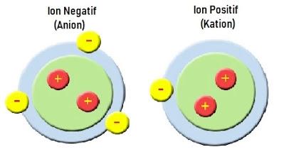 ion sekelompok atom bermuatan listrik