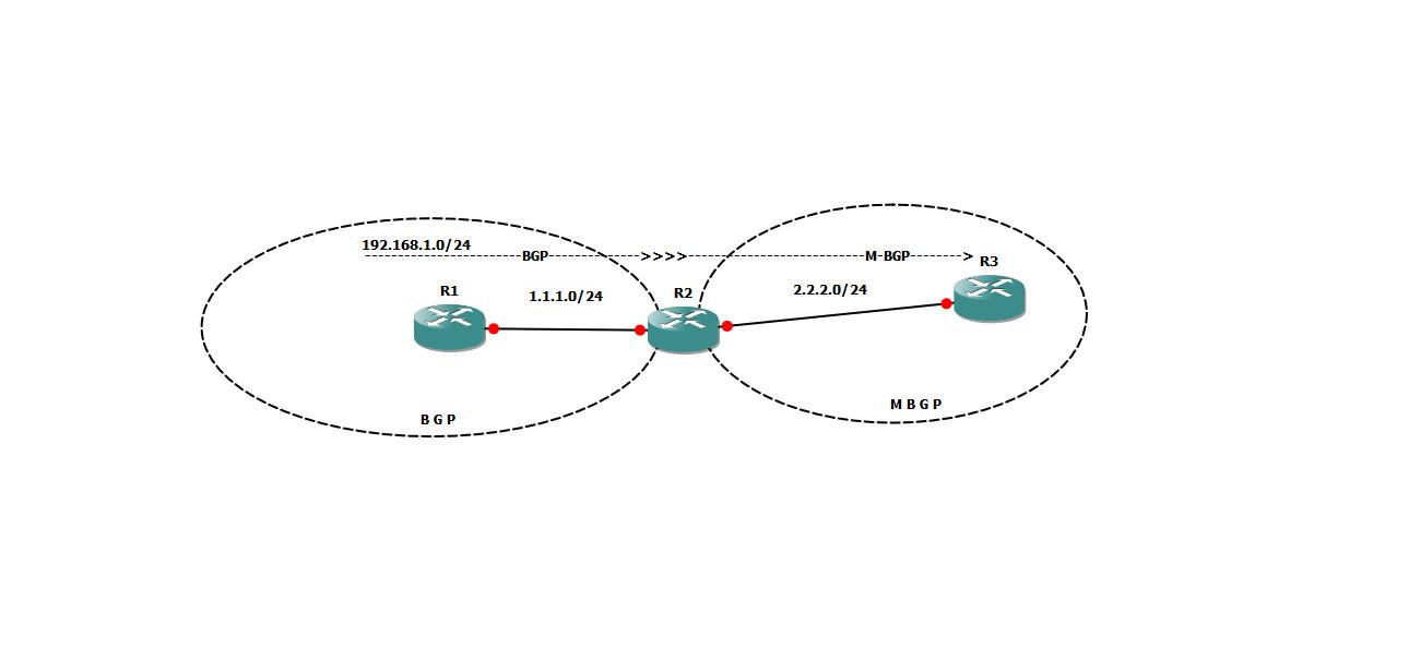 IT Blogtorials: BGP - Unicast NLRI to Multicast NLRI