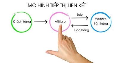 Tiếp thị liên kết là gì ( affiliate marketing la gì )