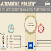 Chinese Automotive Industry #infographic