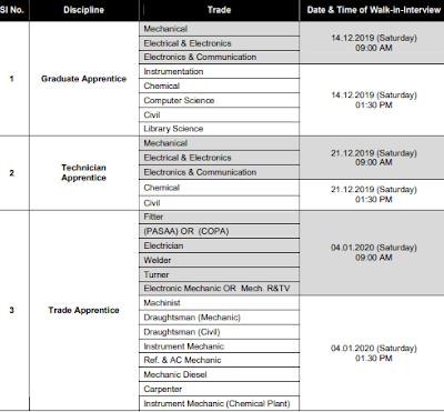 ISRO PROPULSION COMPLEX  on nikhiljob