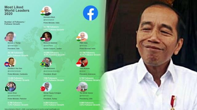 Presiden Jokowi Masuk 6 Besar Pemimpin Dunia Paling Disukai di Facebook
