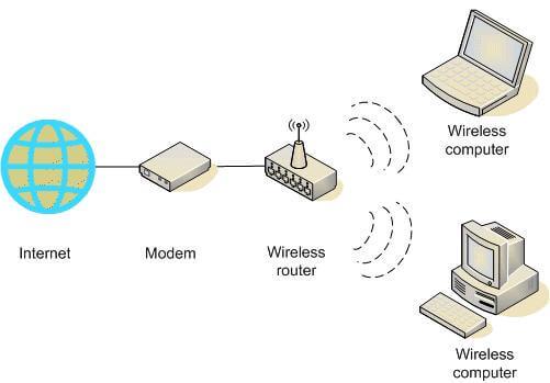 Perbedaan antara jaringan berkabel wired dan nirkabel wireless ccuart Choice Image