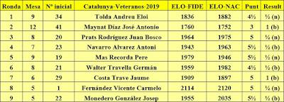 Contrincantes de Jaume Anguera en el Campeonatos de Catalunya de Veteranos-2019
