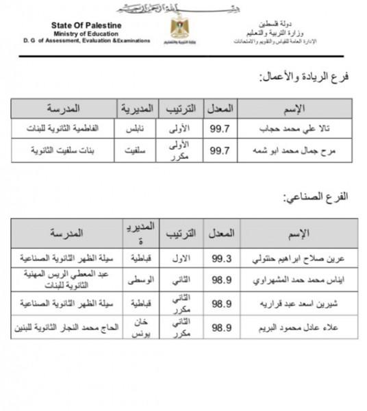 أسماء الأوائل على مستوى فلسطين في اختبارات الثانوية العامة 2021 علمي ادبي