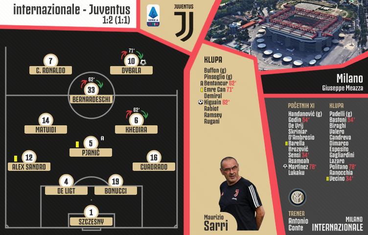 Serie A 2019/20 / 7. kolo / internazonale - Juventus 1:2 (1:1)