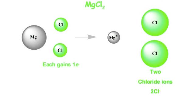 מגנזיום כלוריד מתפרק במים לקטיון מגנזיום ואניונים של כלוריד