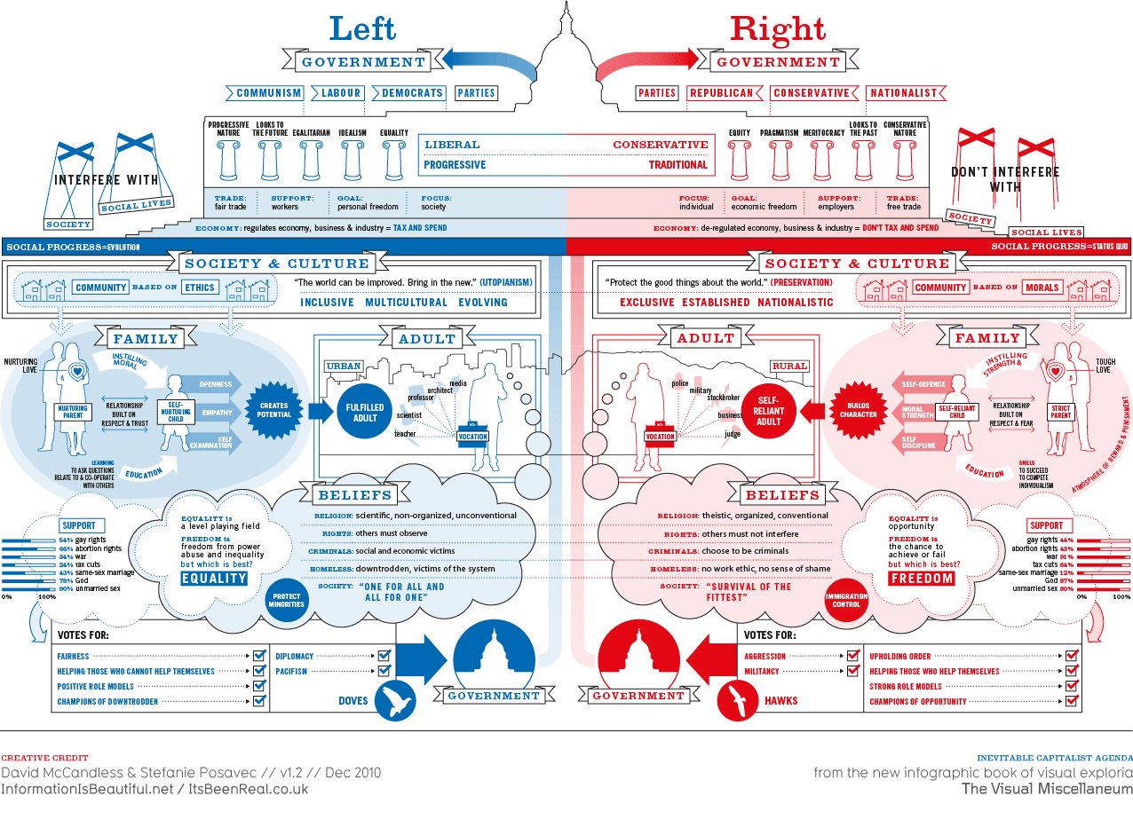 Policies of a Left Wing versus a Right Wing Government
