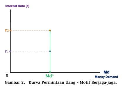 Kurva Permintaan Uang - Motif Berjaga-jaga - www.ajarekonomi.com
