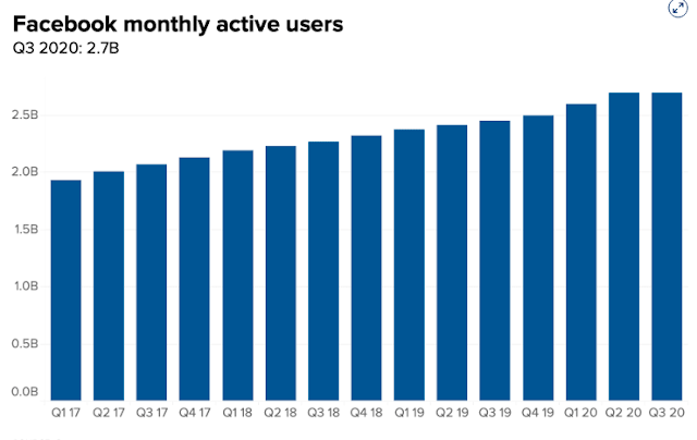 Facebook reports a decline in users in the U S and Canada(1)