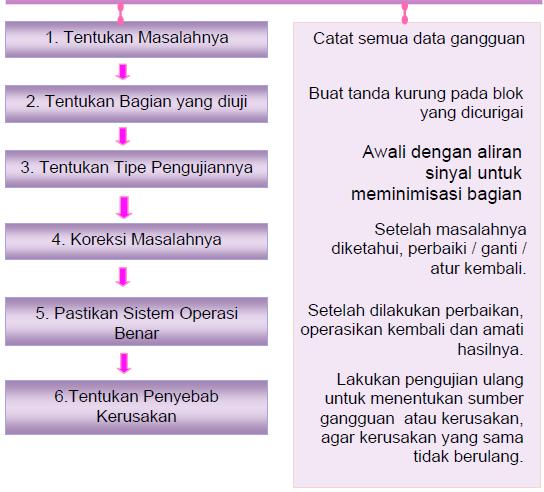 Gambar 11.42 . Contoh Blok Diagram Kontrol Pengisian Tangki, Aliran Sinyal serta Aliran Daya