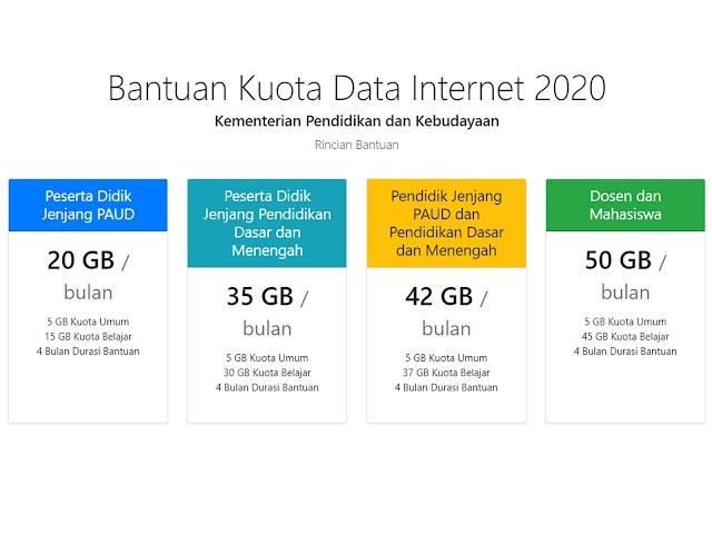 Kemendikbud Kembali Salurkan Bantuan Kuota Data Internet Sekaligus Bulan November dan Desember