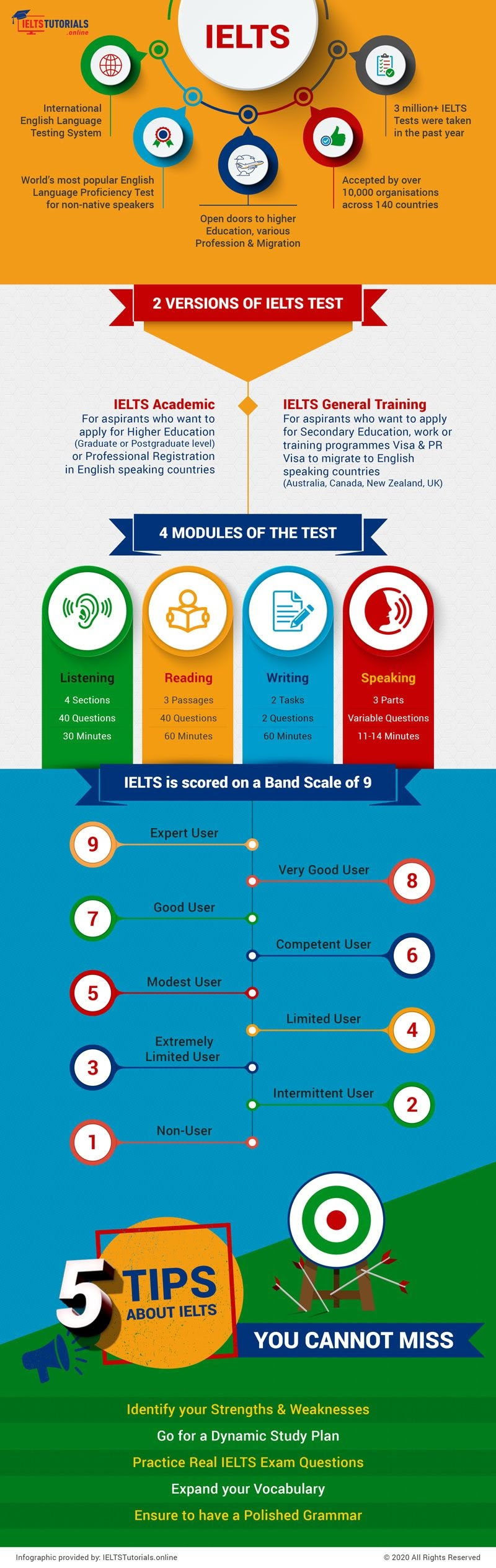A Brief Insight Into IELTS Test #infographic