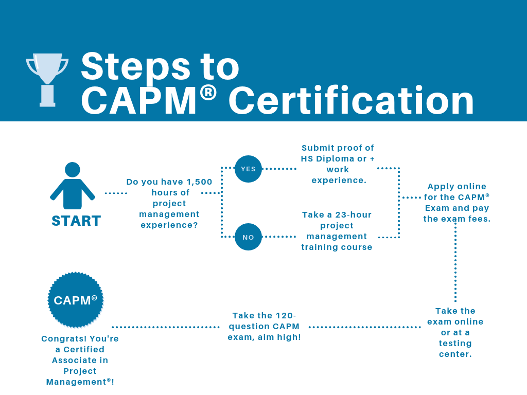 The Benefits Of Capm Certification
