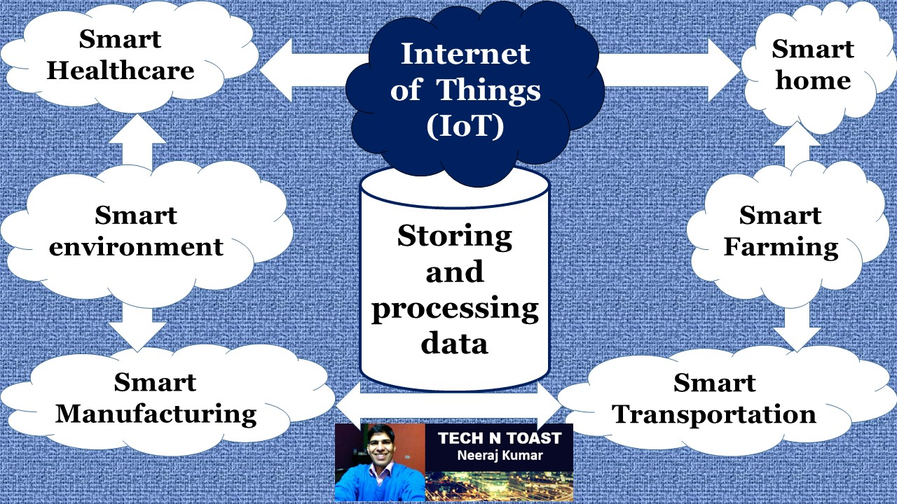 IoT or Internet of Things – Storing and processing data