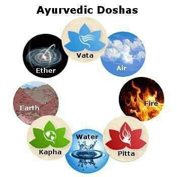 আপোনাৰ শৰীৰৰ প্ৰকাৰ অনুসৰি জানক কি হয় আপোনাৰ বাবে সৰ্বশ্ৰেষ্ঠ আয়ুৰ্বেদিক আহাৰ- How many Dosha are there in Ayurveda?-In assamese