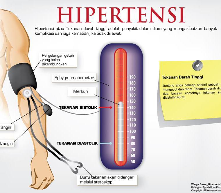 Penyebab Dan Gejala Penyakit Darah Tinggi