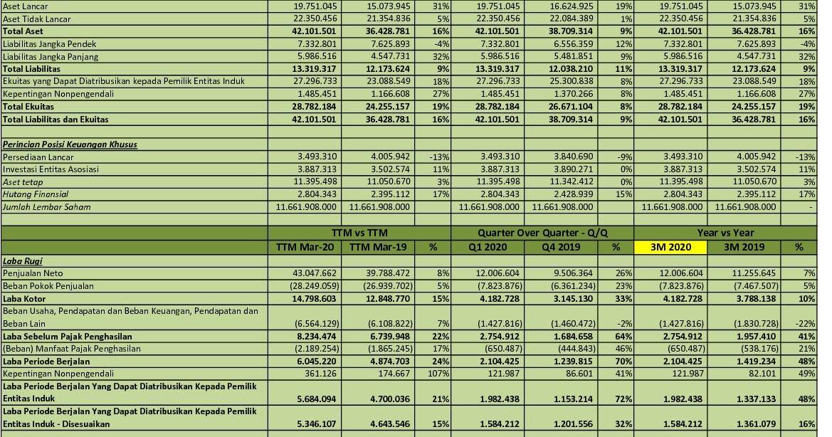 Idx Investor Icbp Q1 2020 Pt Indofood Cbp Sukses Makmur Tbk Analisis Laporan Keuangan