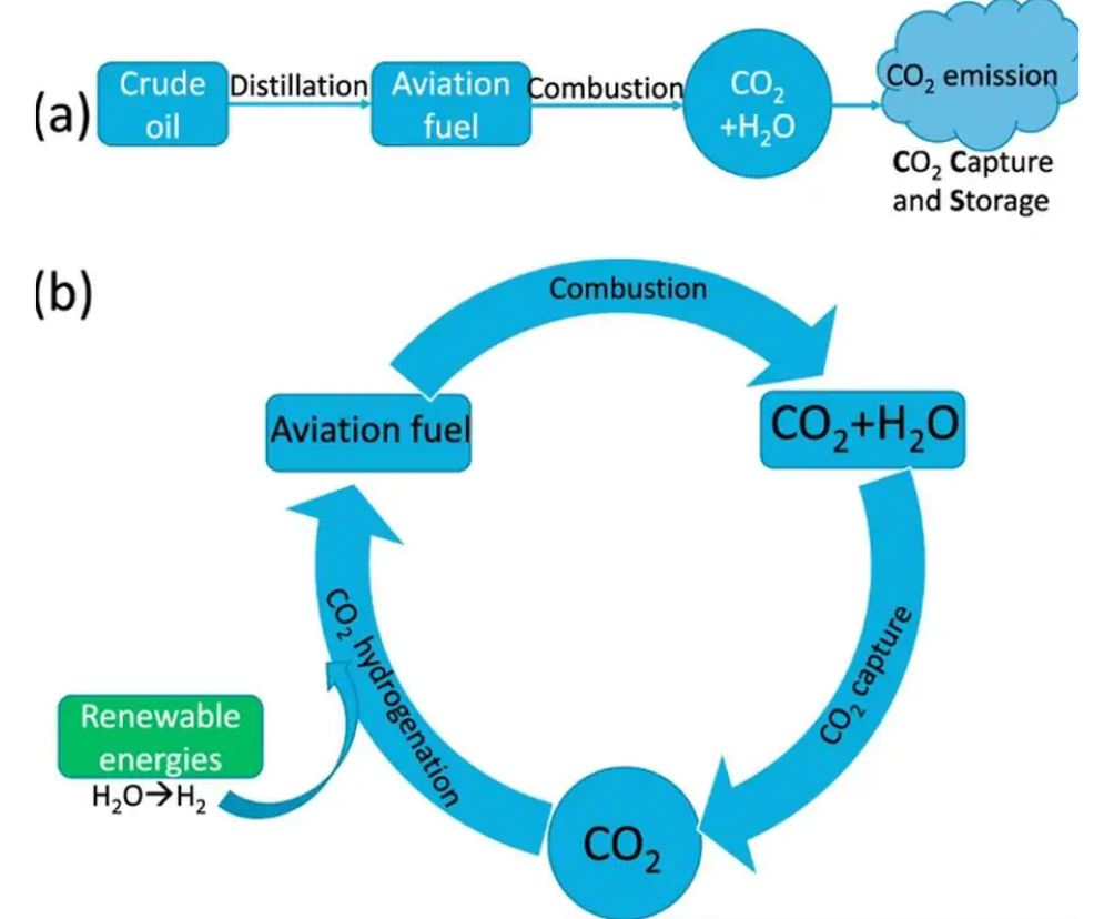 Jet Fuel From CO2? Breakthrough Could Make Air Travel Carbon Neutral
