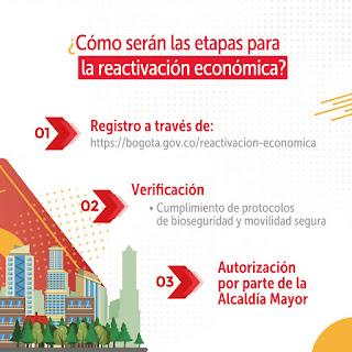 Formularios reactivación economica en Bogotá