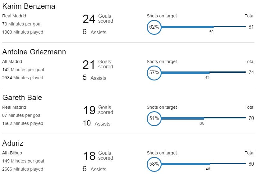 Karim Benzema, Gareth Bale Real Madrid - Antonie Griezmann Atl Madrid - Adruiz Ath Bilbao