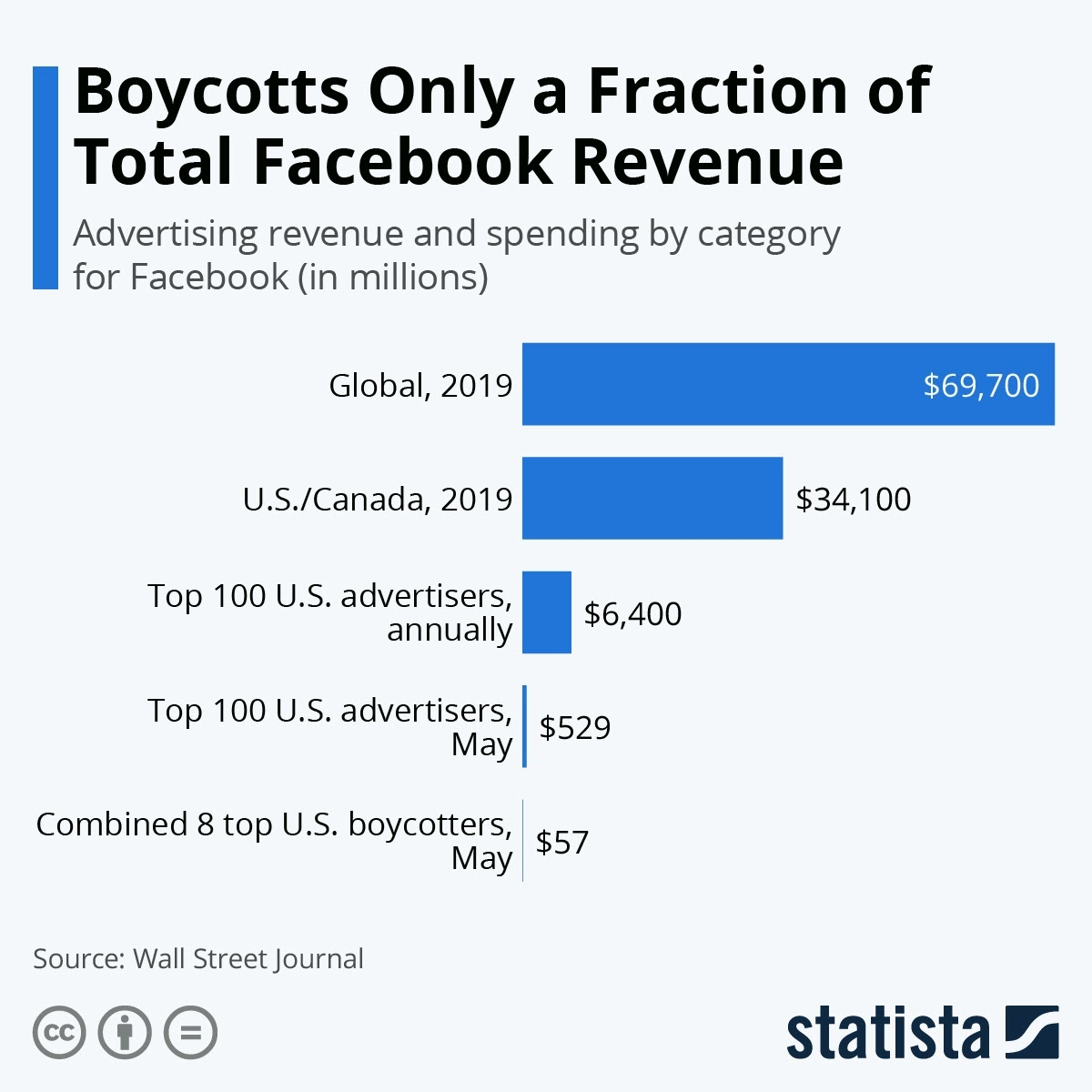 Boycotts Only a Fraction of Total Facebook Revenue #infographic