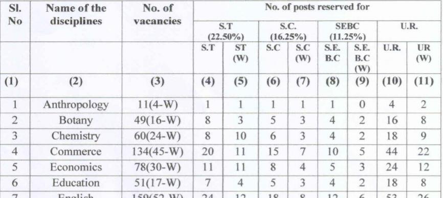SSB, Odisha Vacancy | Salary 1,42,000 Rs | Last Date 20-05-2021