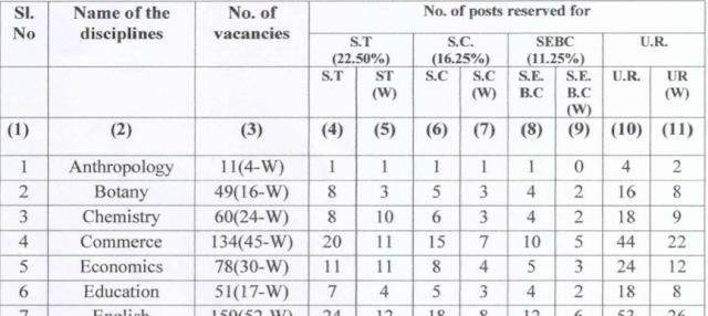 SSB, Odisha Lecturer (DP Posts) vacancies   Salary 1,42,000 Rs   Last Date 20-05-2021