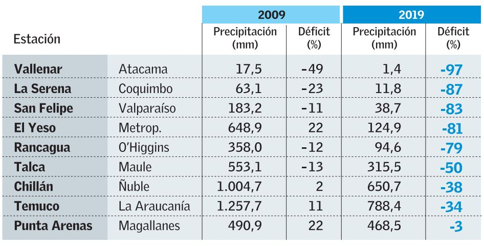 Chile perdió el 20% de las aguas de sus embalses y menos lluvias y nevazones hace difícil recuperarlo