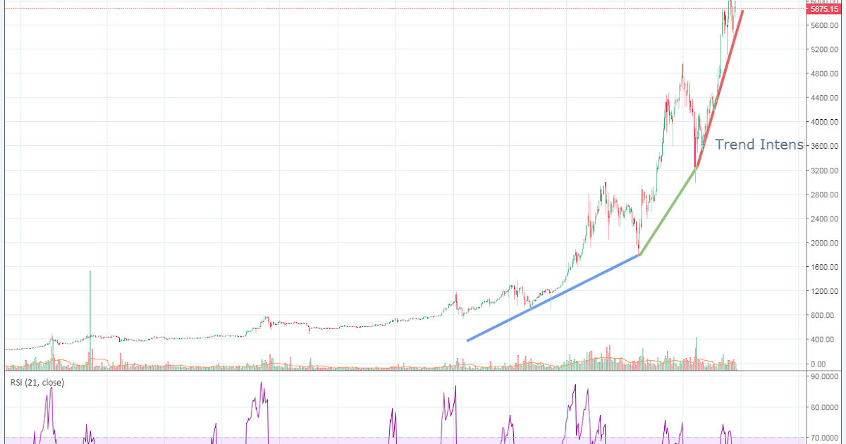 Trading tracks - Using Bitcoin to illustrate trend intensity