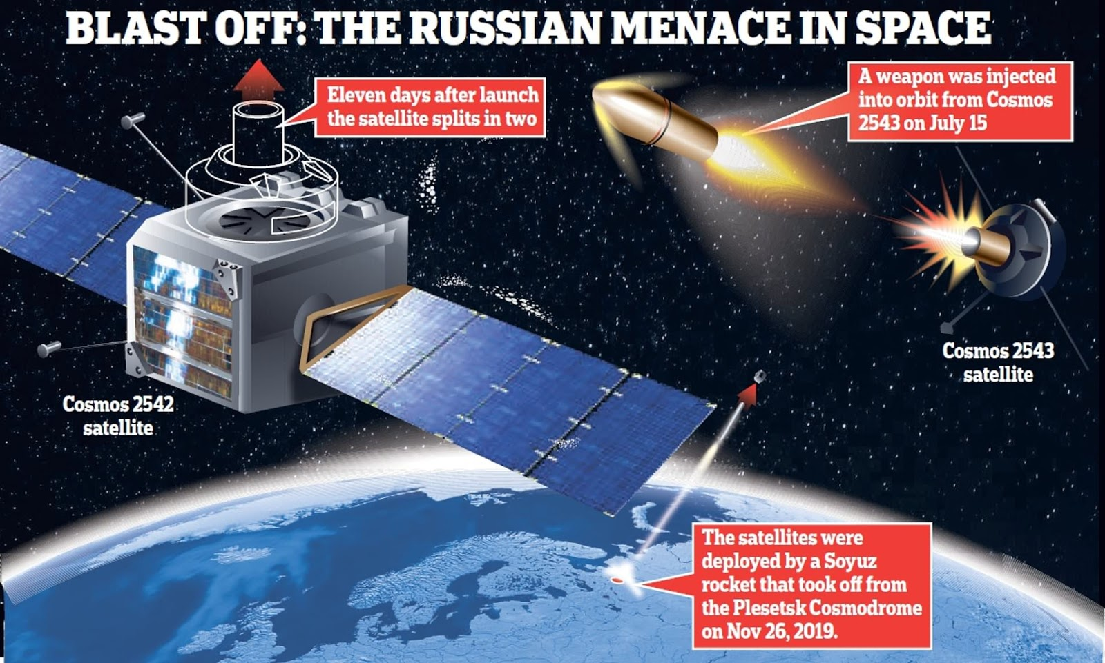 Is Russian Kosmos 2543 A Space Weapon?